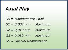 Chart of Axial Play