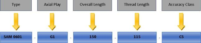 Table showing how the part numbering system is built