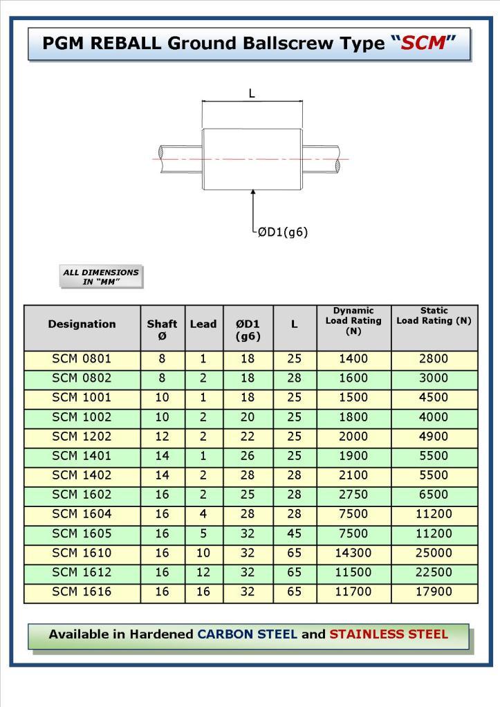 Table of sizes of PGM Reball's SCM type ballscrew